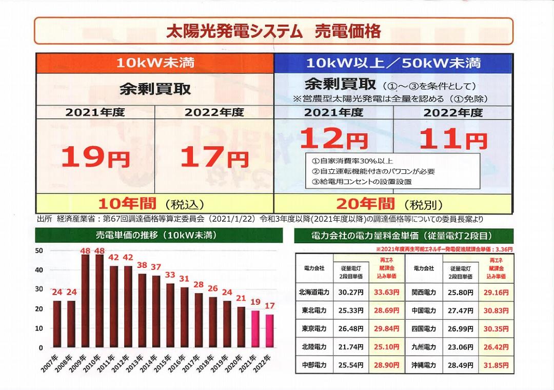 太陽光発電システム 売電価格